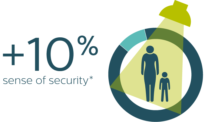 Increased sense of security infographic